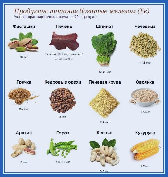 продукты, богатые железом