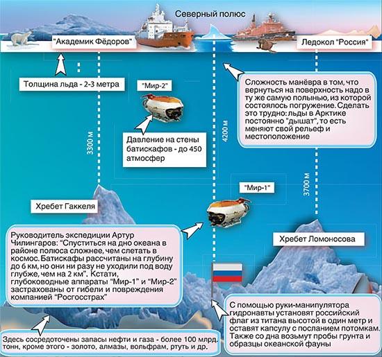 Российская полярная экспедиция «Арктика-2007»